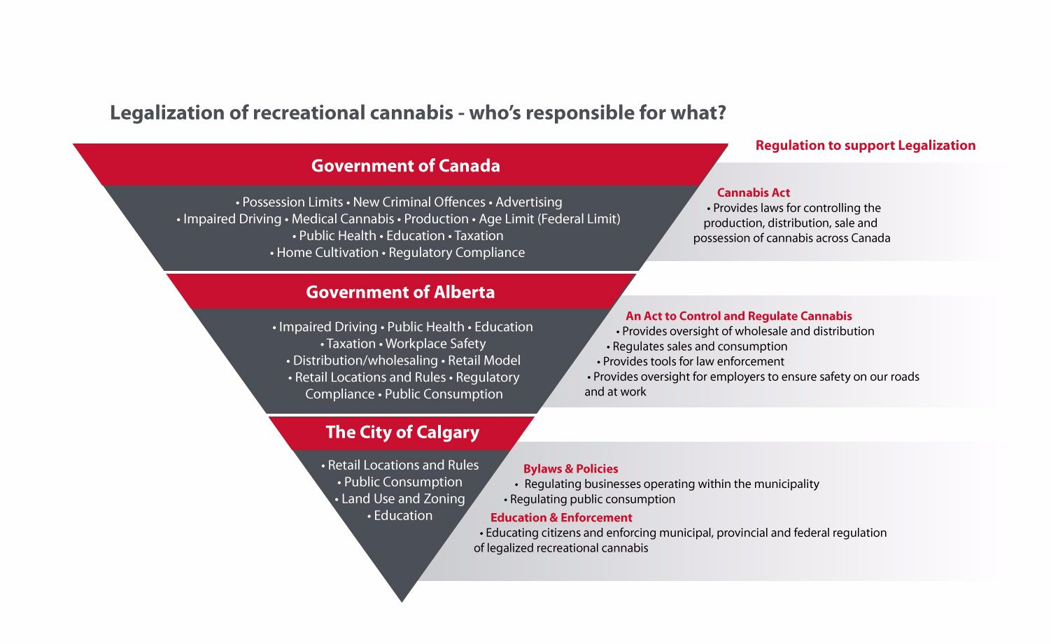 Legalization of recreational cannabis - who's responsible for what?  Government of Canada  Possession limits • New Criminal Offences • Advertising Impaired Driving • Medical Cannabis • Production • Age Limit (Federal Limit) • Public Health • Education • T