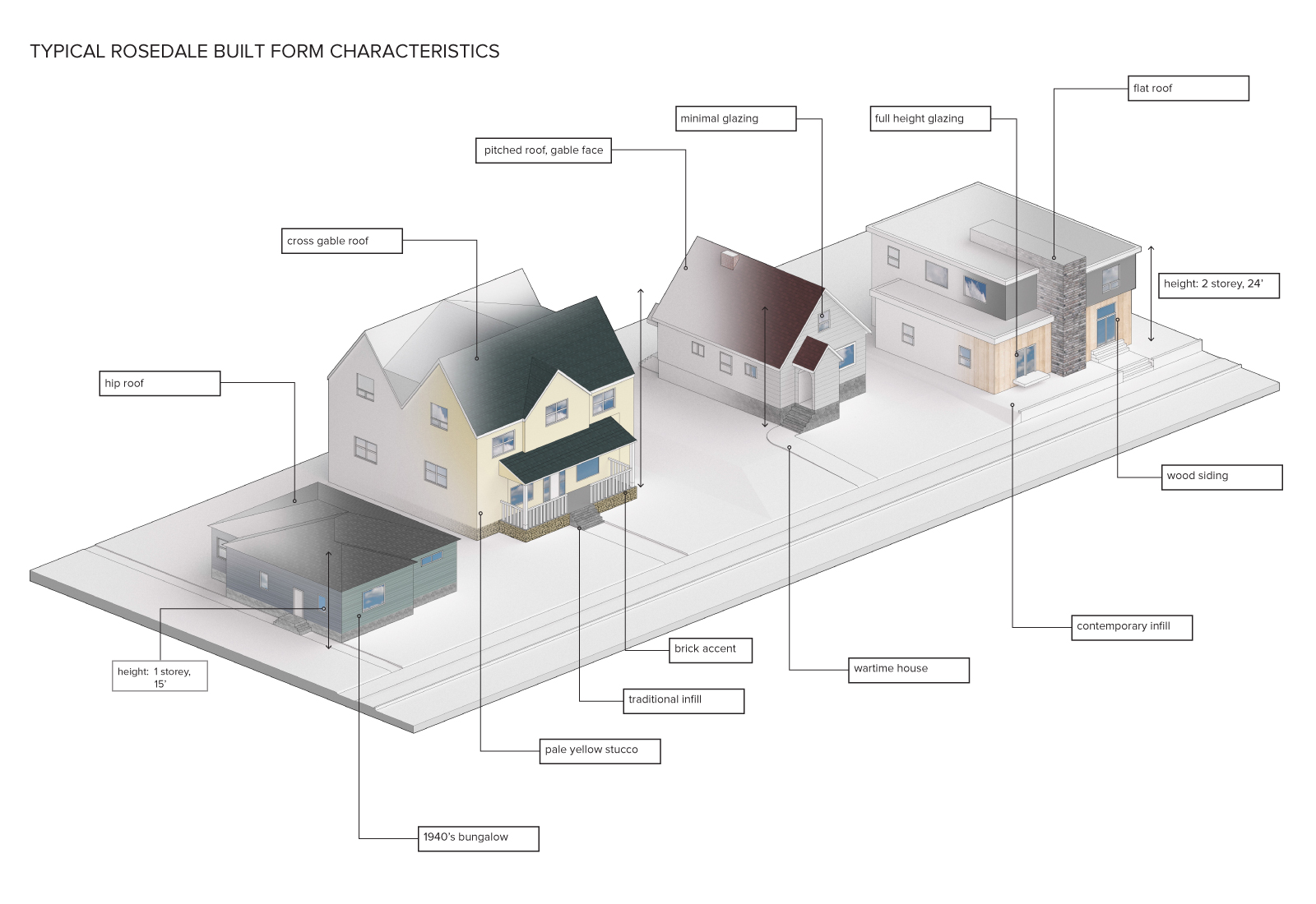 Images of different types of roofing, housing, window glazing, height, sizing, and accents which are typical of Rosedale.