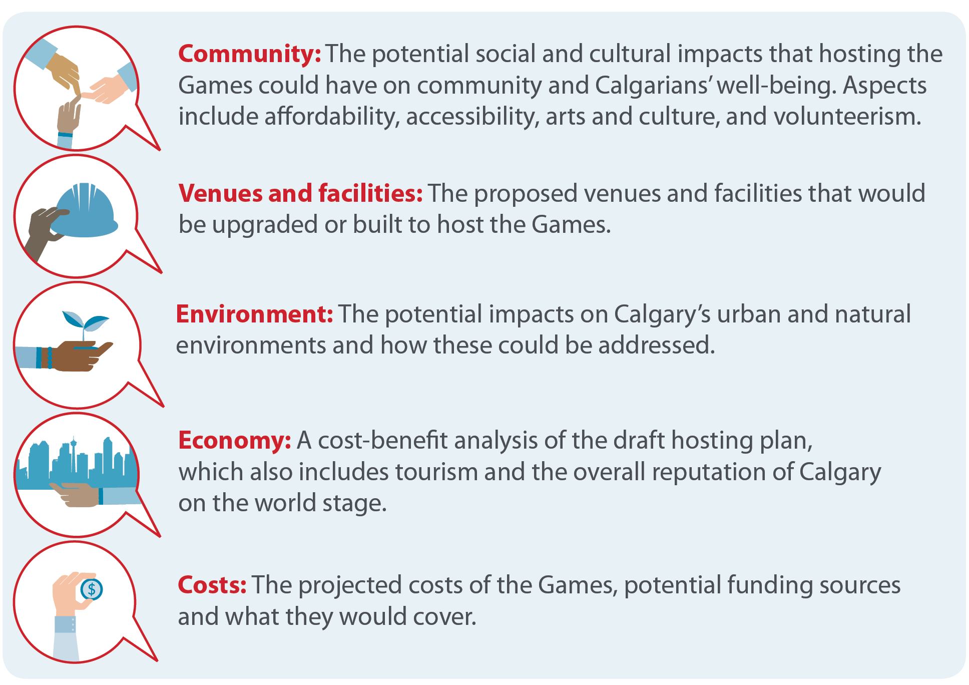 Community, Costs, Economy, Venues and Facilities, and Environment.