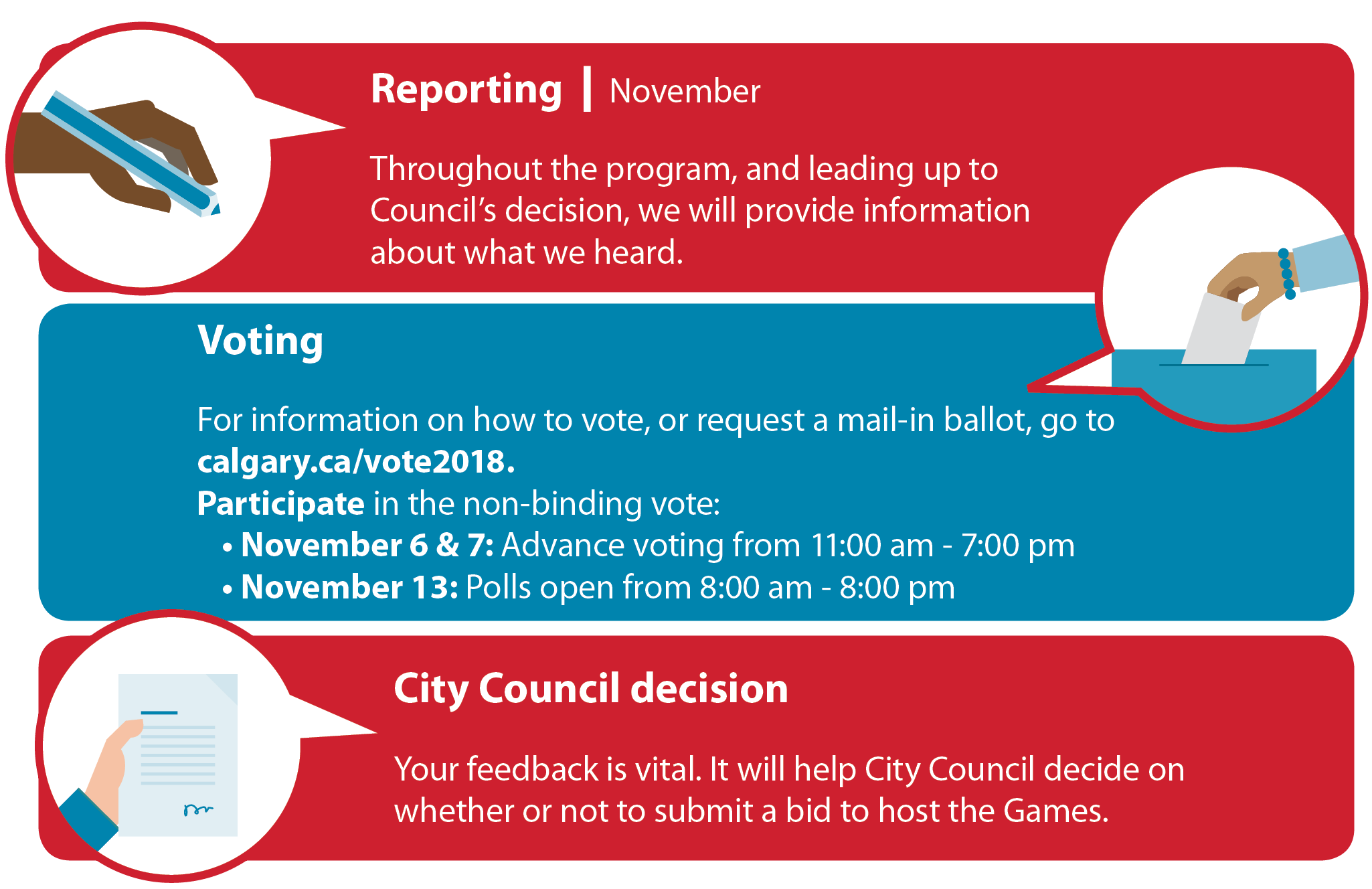 Reporting, Voting, City Council decision