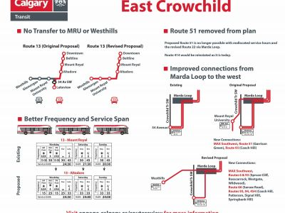 What does this mean for East Crowchild