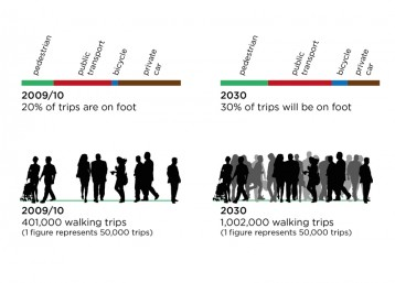Walking modes share and trip growth