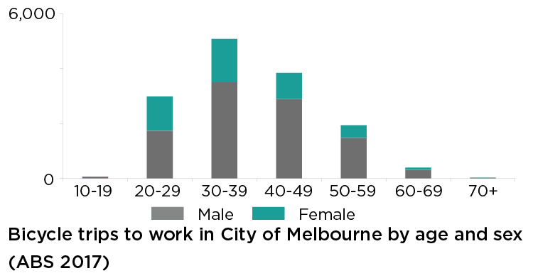 This chart shows the number of journeys to work in the City of Melbourne on Census day 2016. The greatest number of trips were made by those aged 30-39, followed by 40-49 and 20-29. Across all age brackets, substantially more males than females indicated