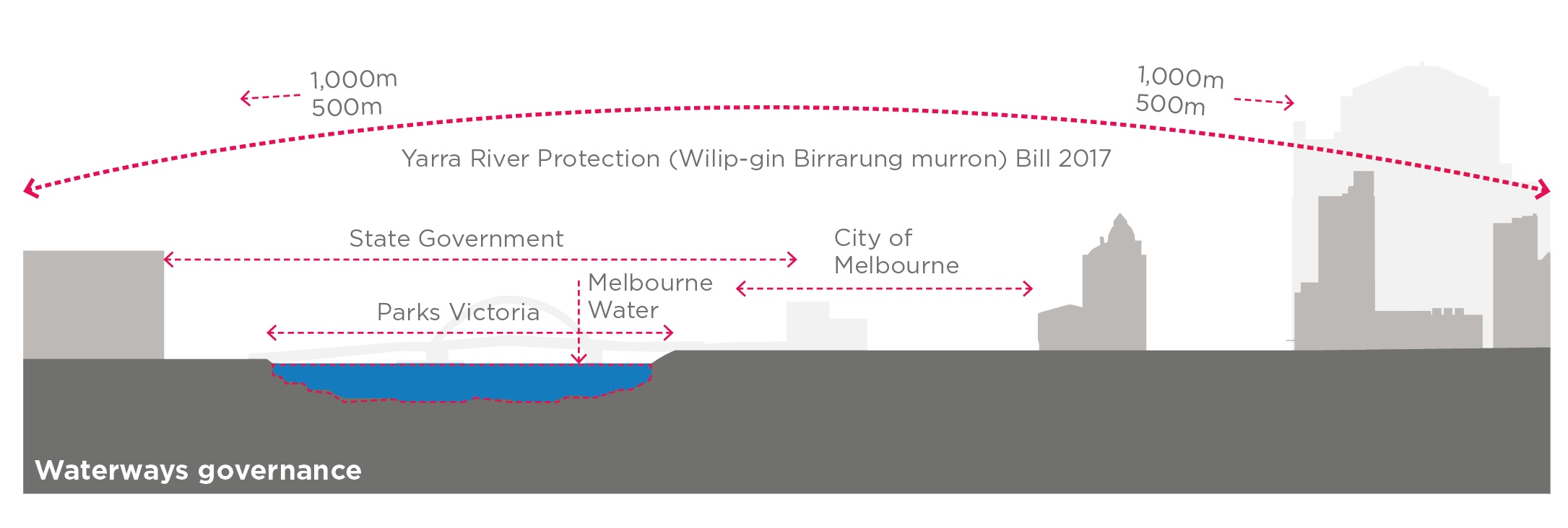 Waterways governance diagram