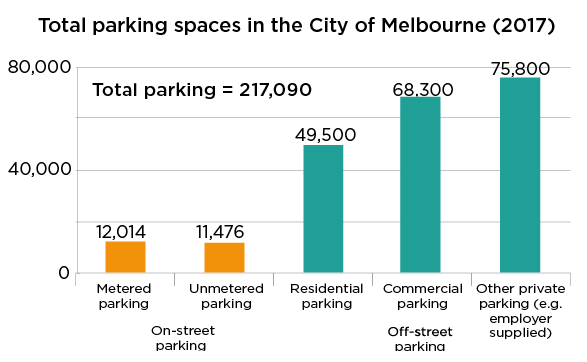 Parking at the city of Melbourne