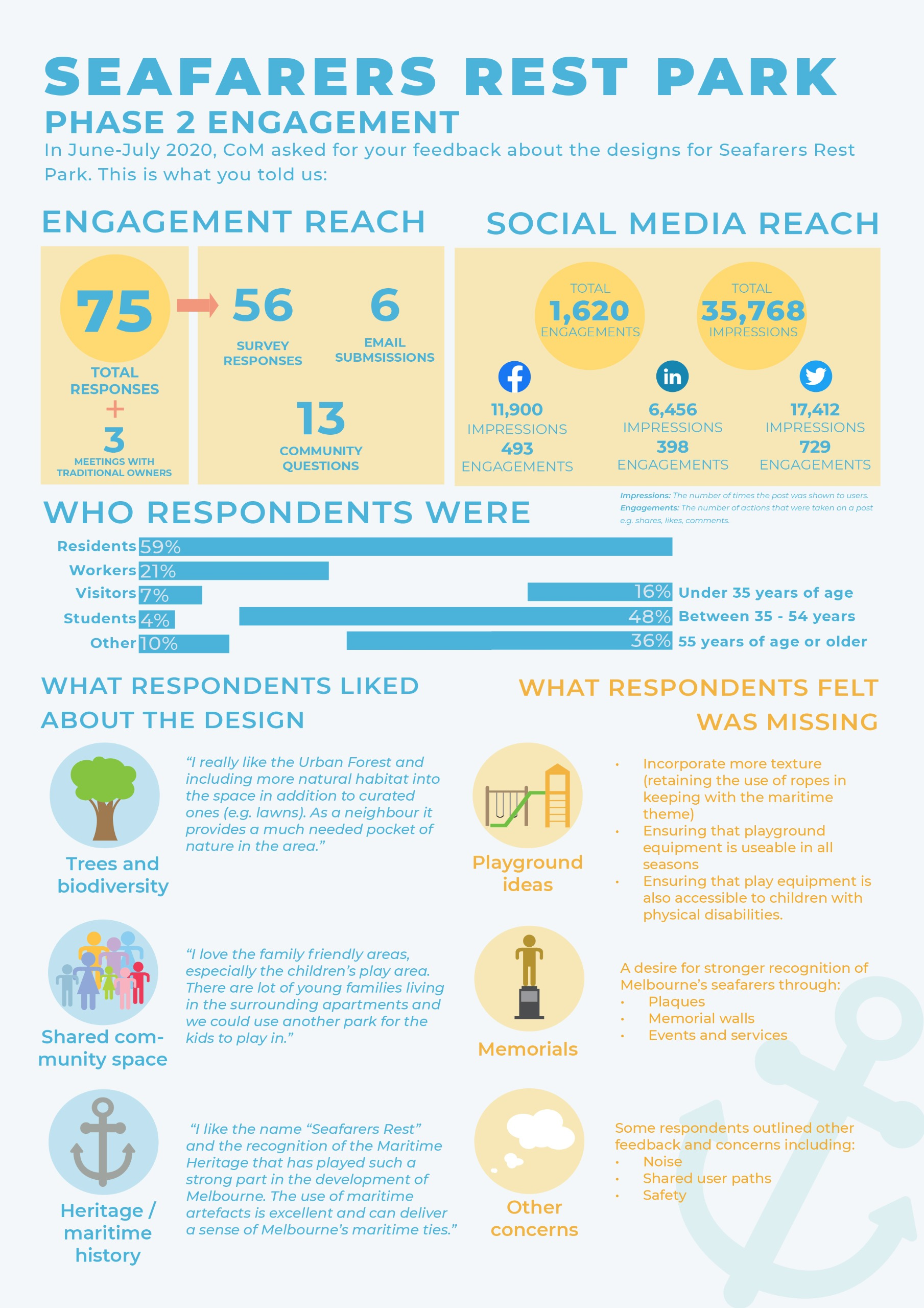 Infographic of engagement stats