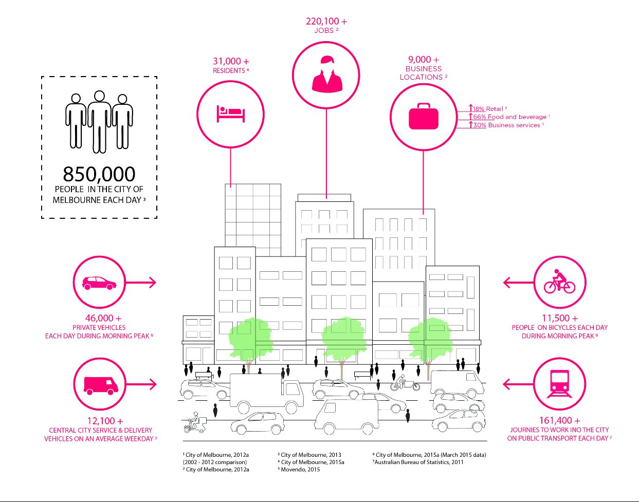Infographic depicting metrics around growth in Melbourne from 2013.