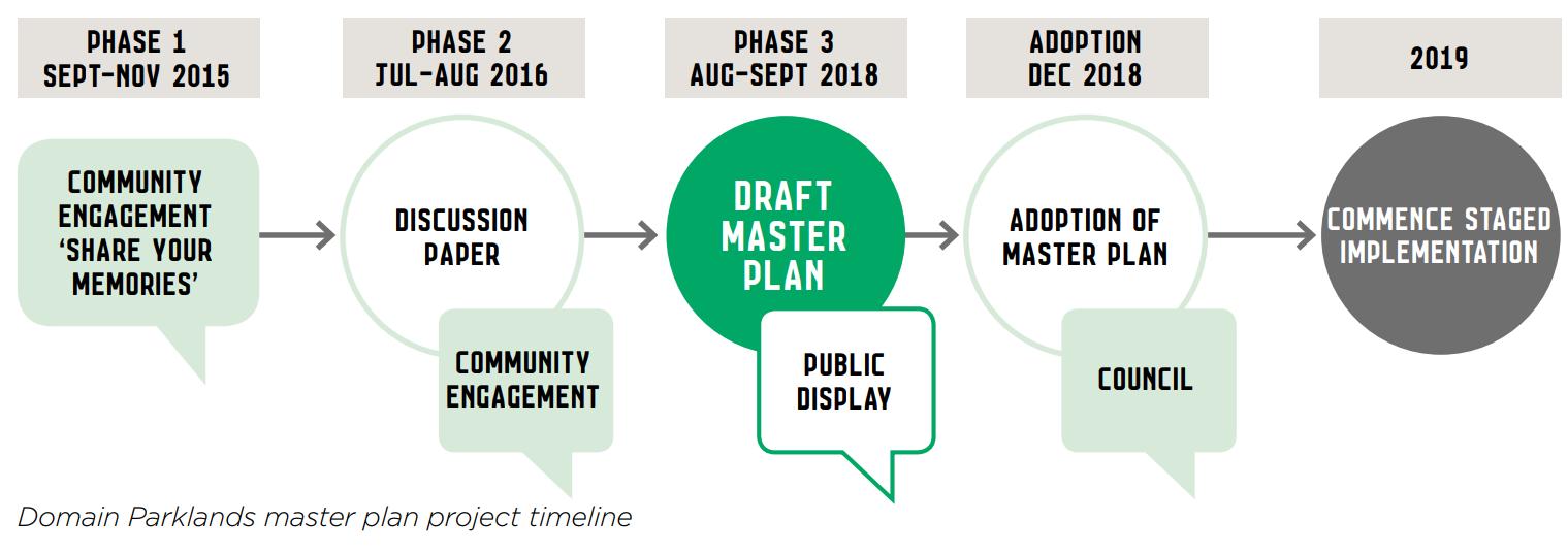 DPMP project timeline