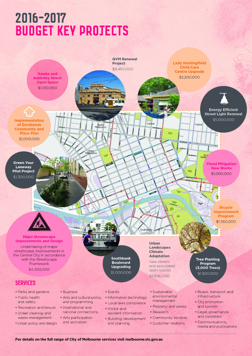 Poster showing map of Melbourne with images and text bubbles of key budget highlights.