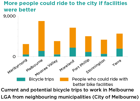 This chart shows the number of current and potential bicycle riders to the City of Melbourne from each of the neighbouring municipalities. There are a large number of riders who could ride, but don't feel confident with the current infrastructure.