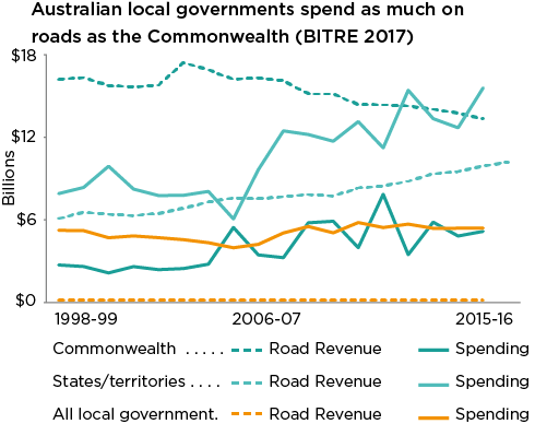 Road revenue spending in Australia