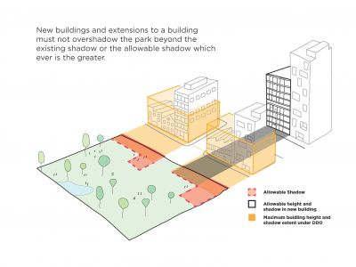 Diagram showing allowable shadow, allowable height and shadow in new building, maximum height and shadow extent under DDO. New buildings and extensions to a building must not overshadow the park beyond the existing shadow or the allowable shadow, whichever is the greater.