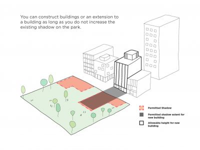 Diagram showing permitted shadow, permitted shadow extent for new building, allowable height for new building. You can construct buildings or an extension to a building as long as you do not increase the existing shadow on the park