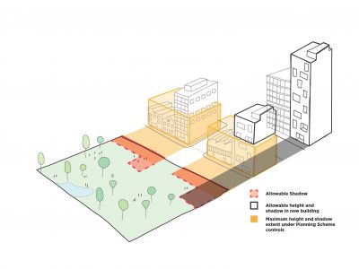 Diagram showing allowable shadow, allowable height and shadow in new building and maximum height and shadow extent under Planning Scheme controls