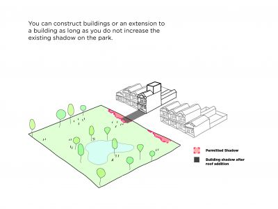 Diagram showing existing and permitted shadowing. You can construct buildings or an extension to a building as long as you don't increase the existing shadow on the park.