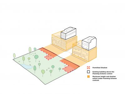 Diagram showing permitted shadow, existing building above the Planning Scheme control, and maximum height and shadow extent under Planning Scheme controls.