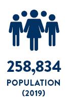 2019 Population