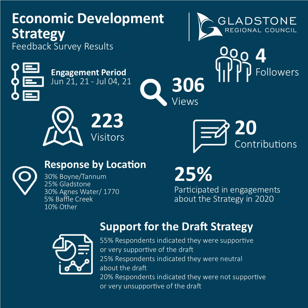 Feedback Survey report card - 20 Contributions, 55% supportive or very supportive of the draft, 25% neutral and 20% not supportive of very unsupportive of the draft.