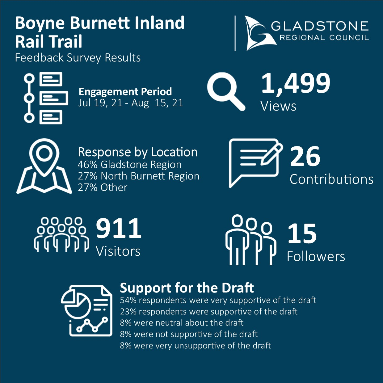 Feedback Survey Results - 77% respondents were supportive or very supportive of the draft Master Plan