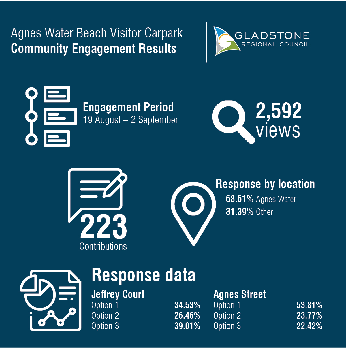 Engagement Results
