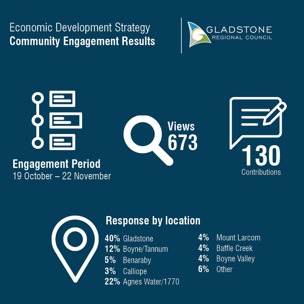Graphic summarising engagement results 19 Oct/ 22 Nov  - 130 survey responses