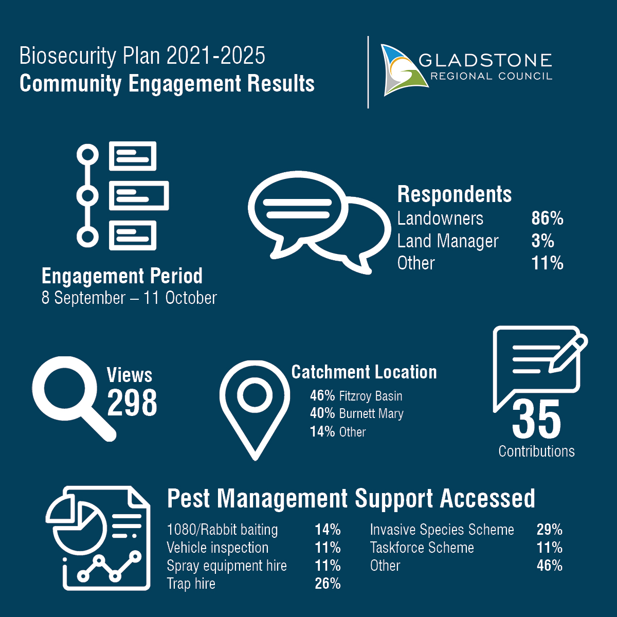 Biosecurity Plan Community Survey Results - 8 September to 11 October, 298 views and 35 responses