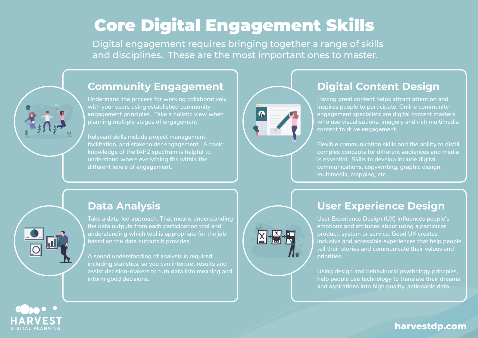 Top four digital engagement skills