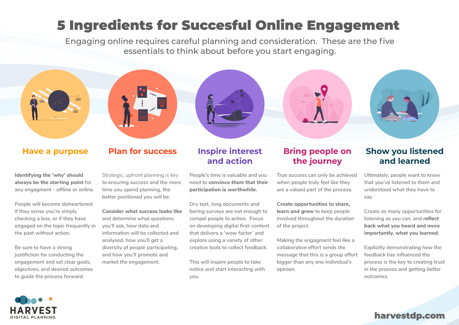 Poster - top 5 principles for digital engagement