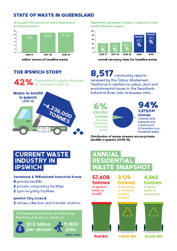 State of waste in Queensland
