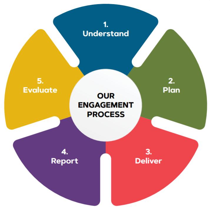 Community Engagement process