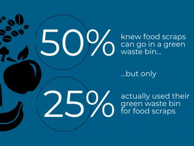 Reducing our waste findings 2