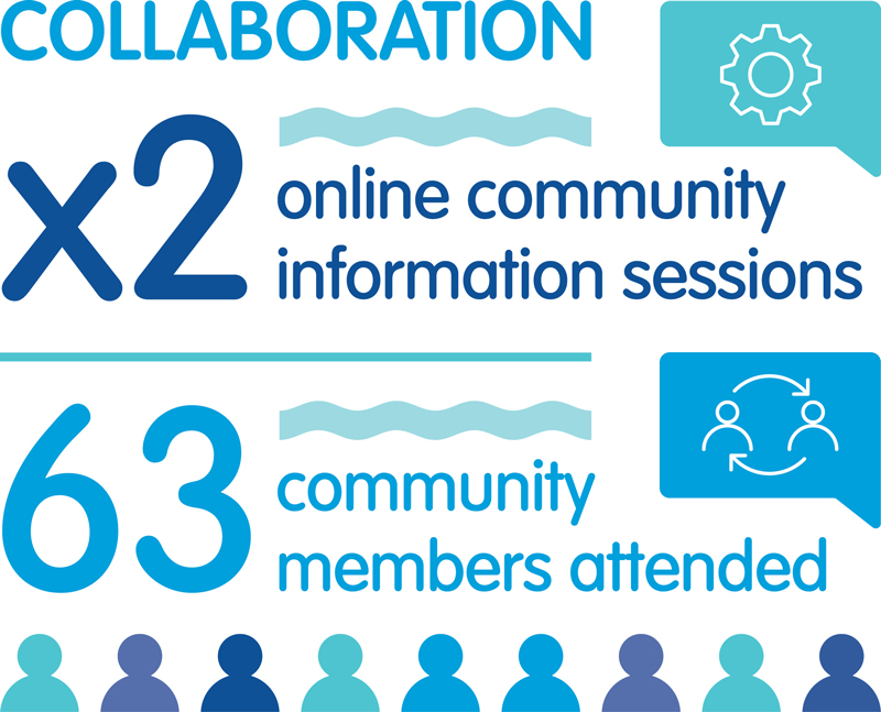 Two online community information sessions, attended by 63 community members.