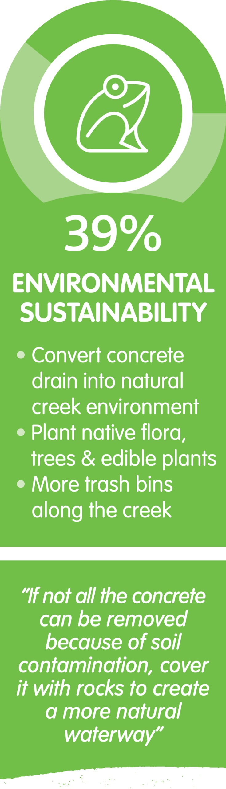 39 per cent of respondents supported environmental sustainability