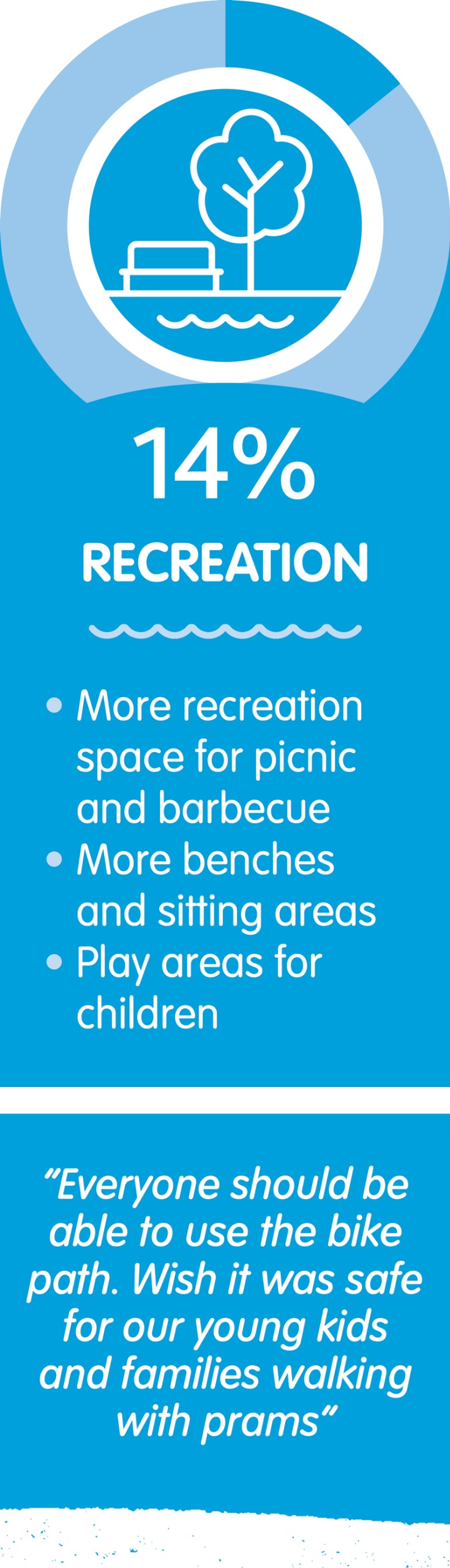 14 per cent of respondents supported more recreation space.