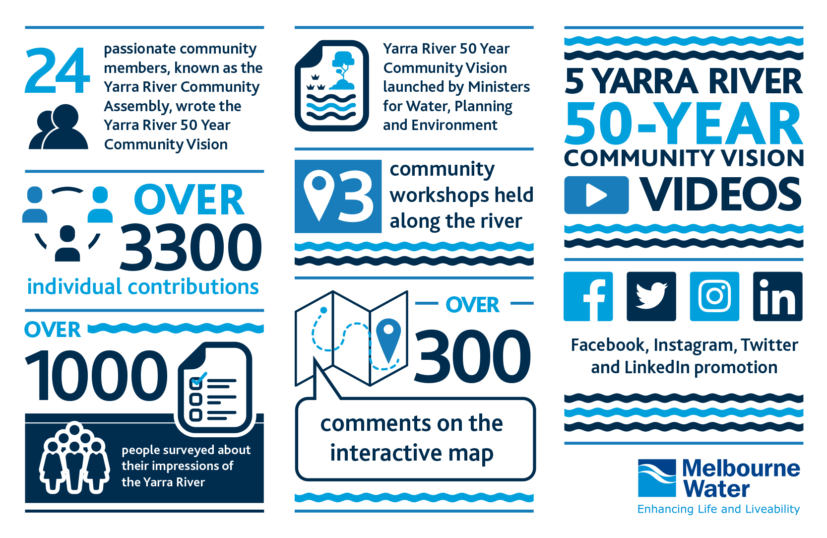 Yarra Strategic Plan community engagement infographic