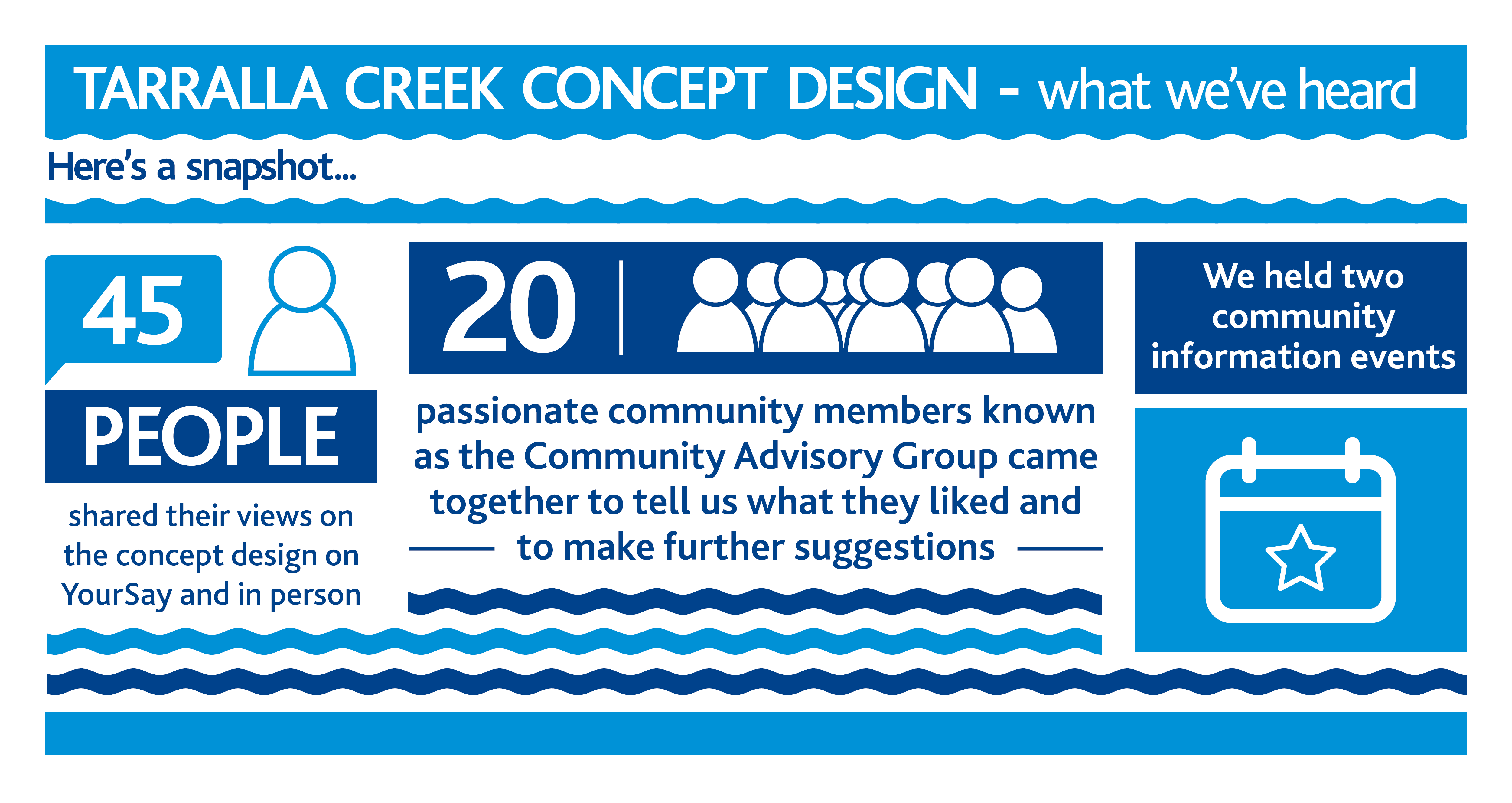 Summary of community consultation activities for the second phase of Tarralla Creek consultation