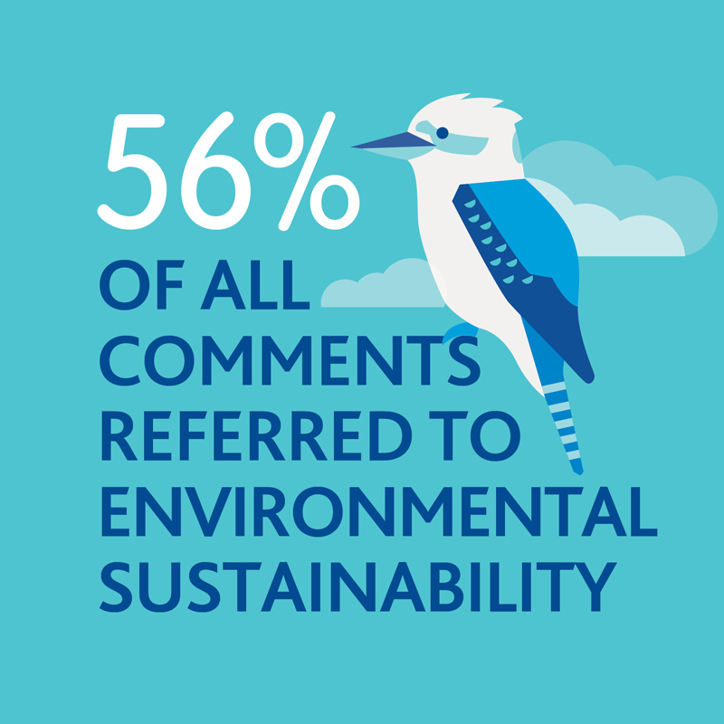 56 per cent of all comments referred to environmental sustainability.
