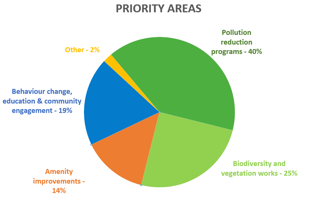 chart showing priority areas for the creek
