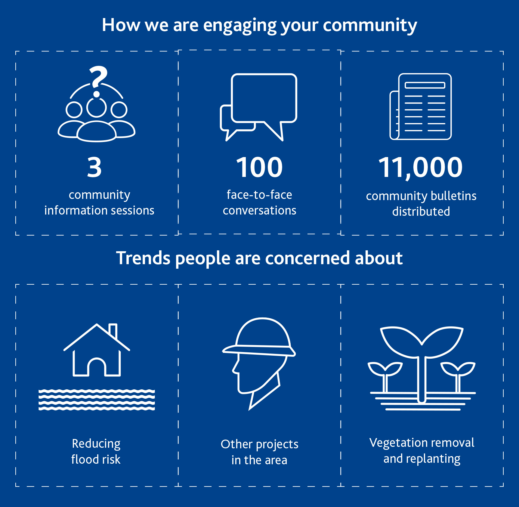 community engagement and views Infographic on flood mitigation project