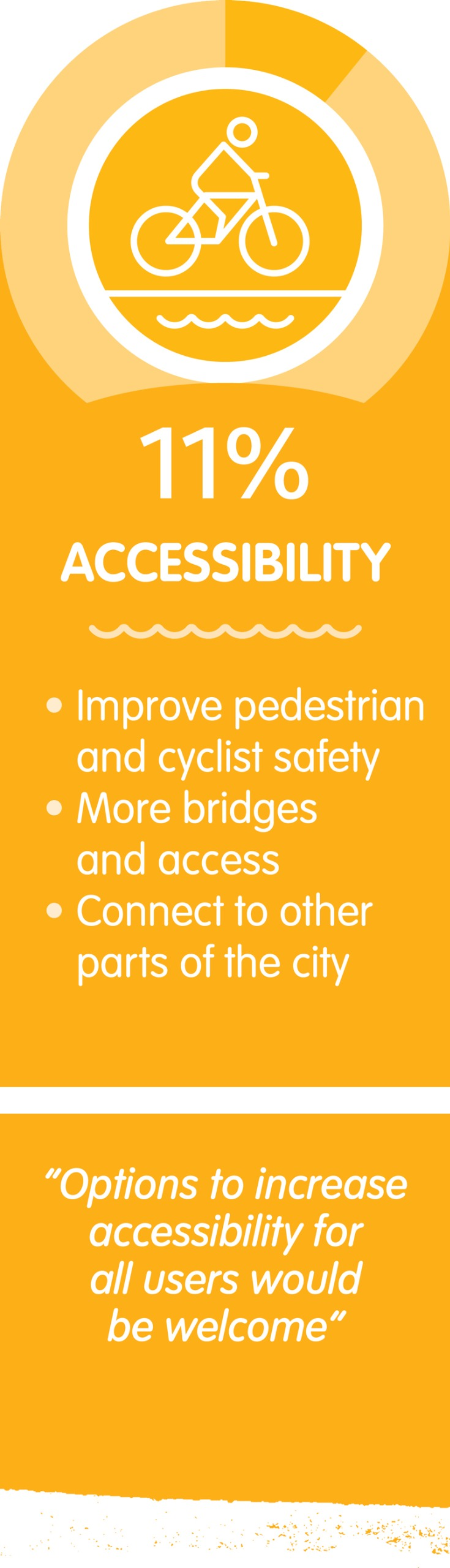 11 per cent of respondents supported improving accessibility as part of the project.