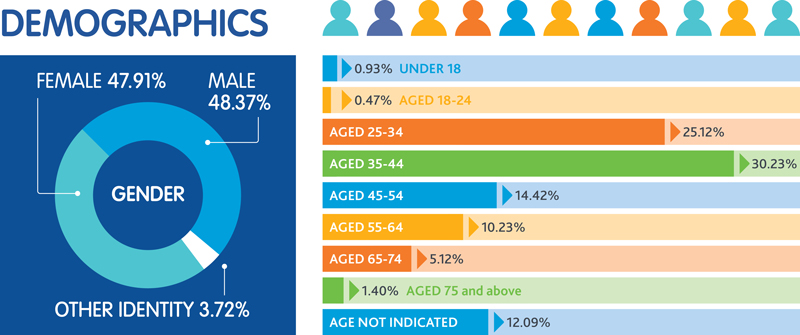 Of the phase 1 participants, 47.91 per cent were female, 48.37 per cent were male, and 3.72 identified as other. The highest age groups participating were 35 to 44 year olds at 30 per cent and ages 25 to 34 at 25 per cent.