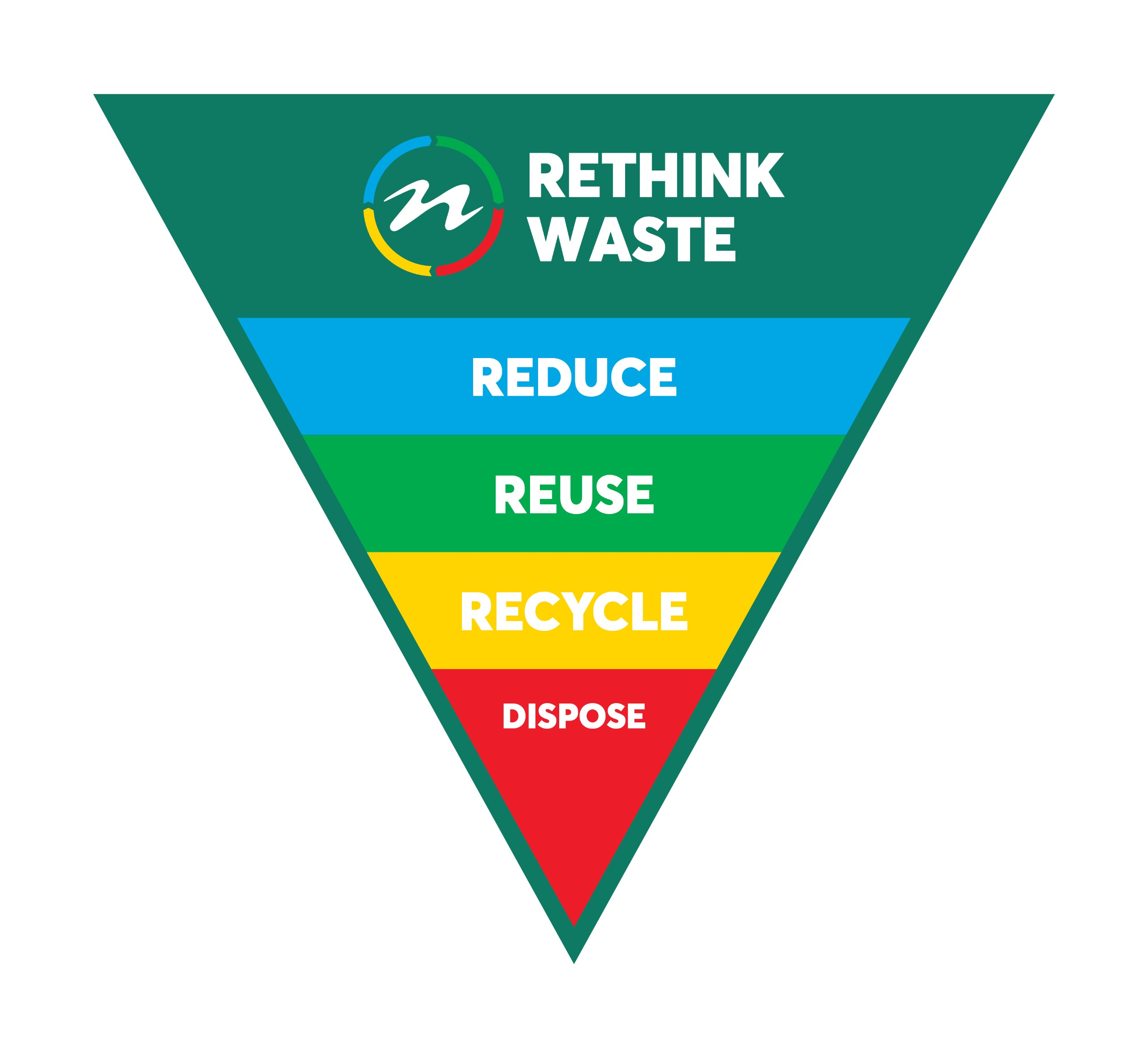 Waste Triangle - Reduce, reuse, recycle