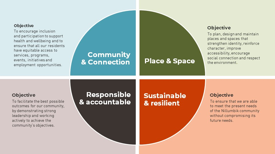 Pie chart in four quadrants detailing the four themes of the Council Plan 2021-2025- Community and Connection, Place and Space, Sustainable and resilient and Responsible and accountable