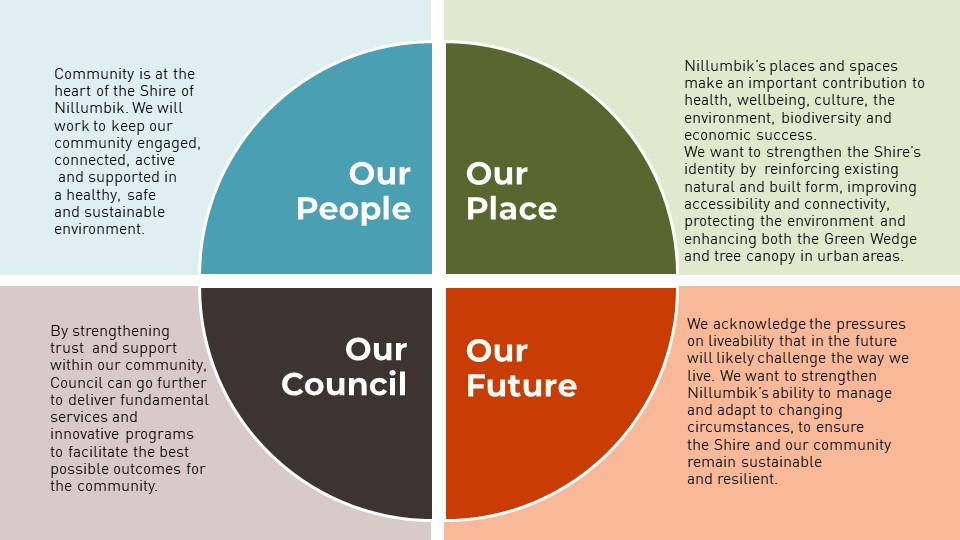 Pie chart explaining the four themes of the Council Plan Our People, Our Place, Our Future, Our Council