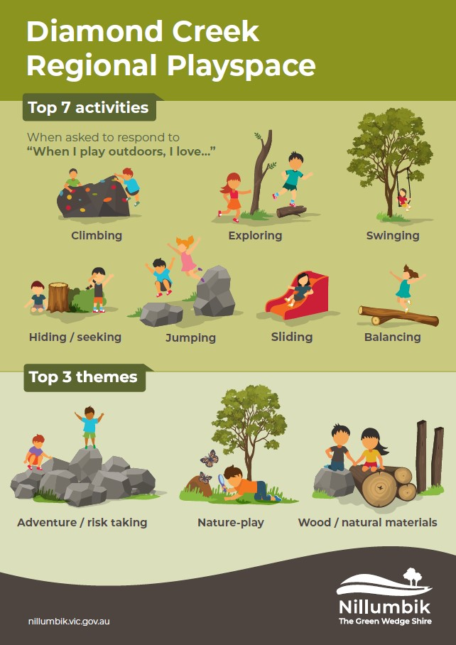 Infographic of top activities and themes