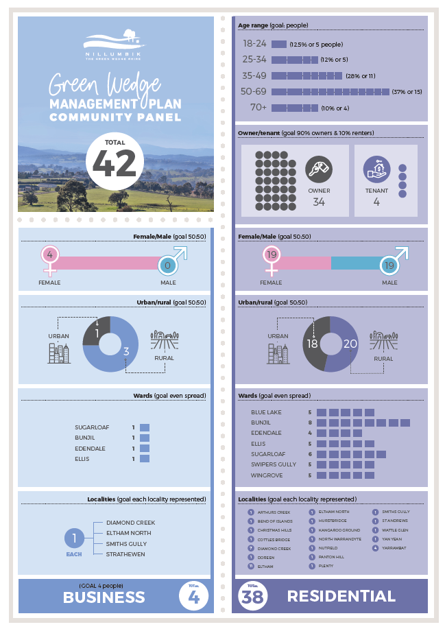 Infographic showing an overview of the Green Wedge Community Panel