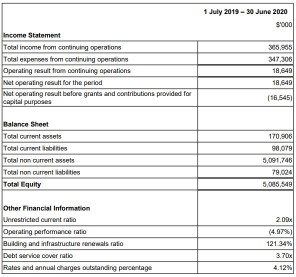 2019-2020 Annual Financial Statements Summary