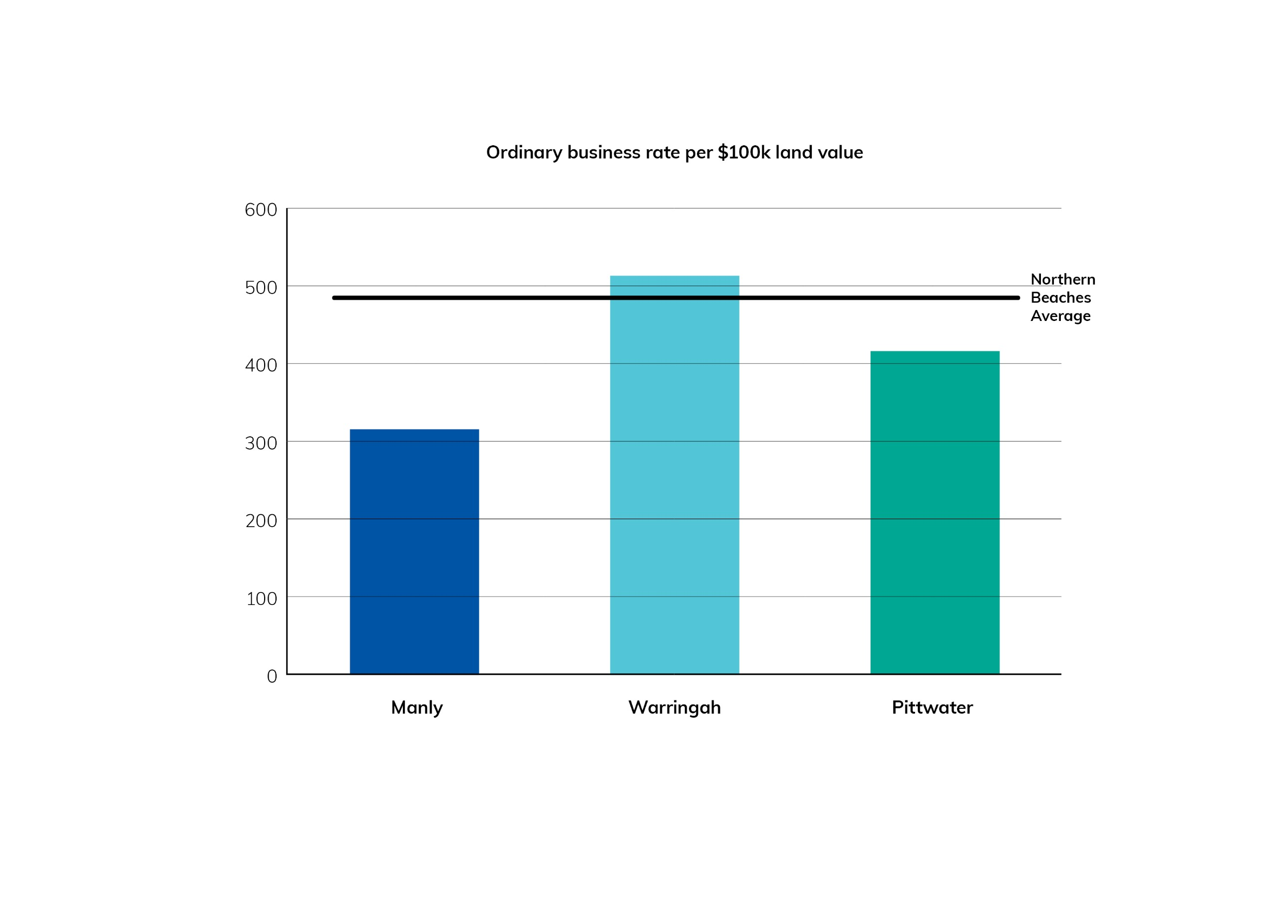 Ordinary business rate per $100k land value