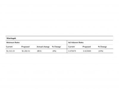 Estimated change minimum and ad valorem rates - Warringah