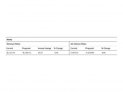 Estimated change minimum and ad valorum rates - Manly